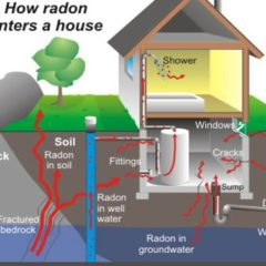 Where does radon gas come from in a house