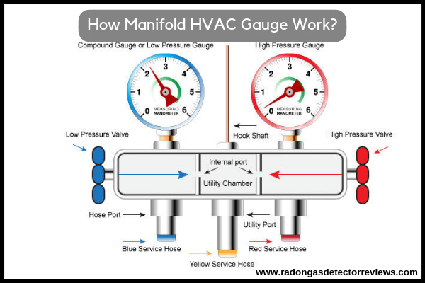 How Manifold HVAC Gauge Work