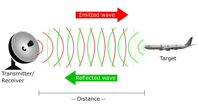 how-do-radar-detectors-works-graphical-representation