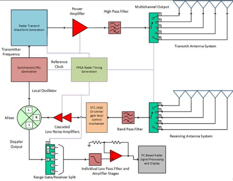 how-radar-detectors-works-circuit-diagram